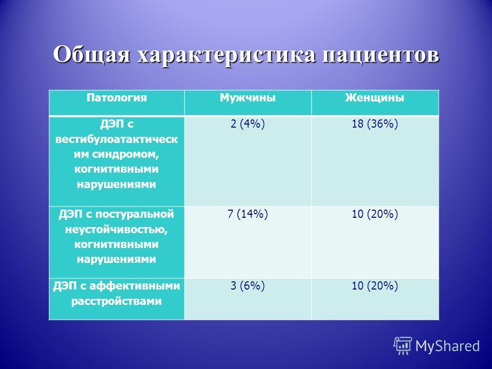 Общая характеристика пациентов Патология МужчиныЖенщины ДЭП с вестибулоатактическ им синдромом, когнитивными нарушениями 2 (4%)18 (36%) ДЭП с постуральной неустойчивостью, когнитивными нарушениями 7 (14%)10 (20%) ДЭП c аффективными расстройствами 3 (