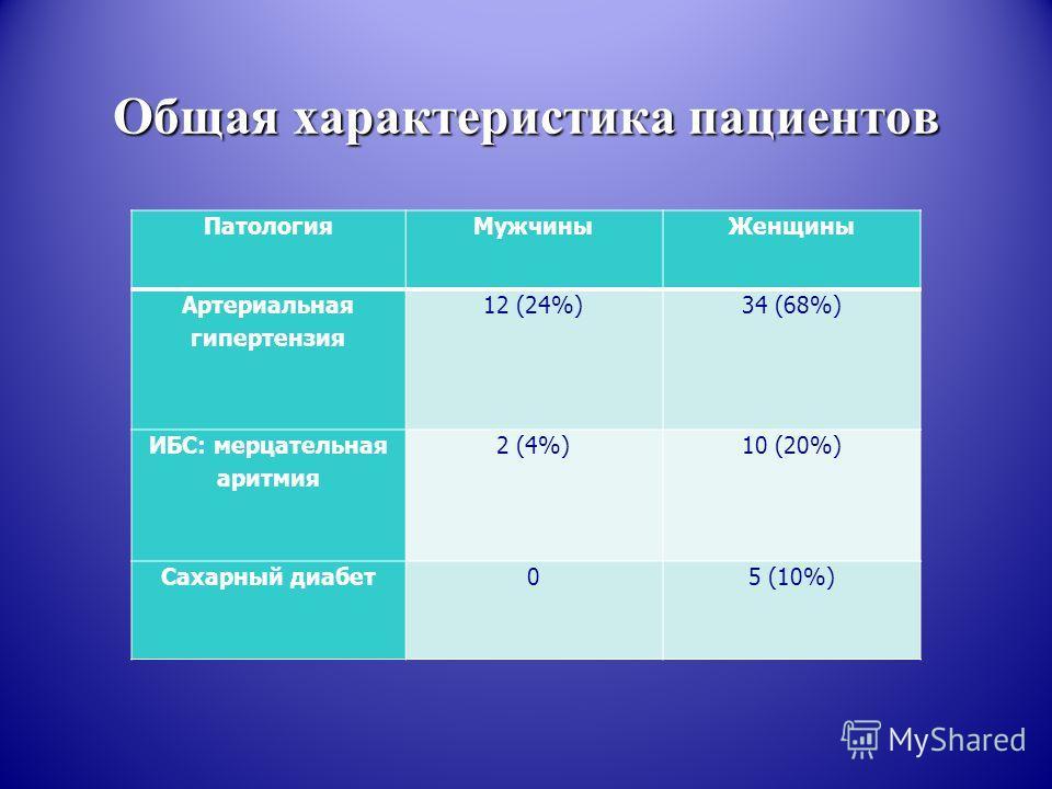 Общая характеристика пациентов Патология МужчиныЖенщины Артериальная гипертензия 12 (24%)34 (68%) ИБС: мерцательная аритмия 2 (4%)10 (20%) Сахарный диабет 05 (10%)