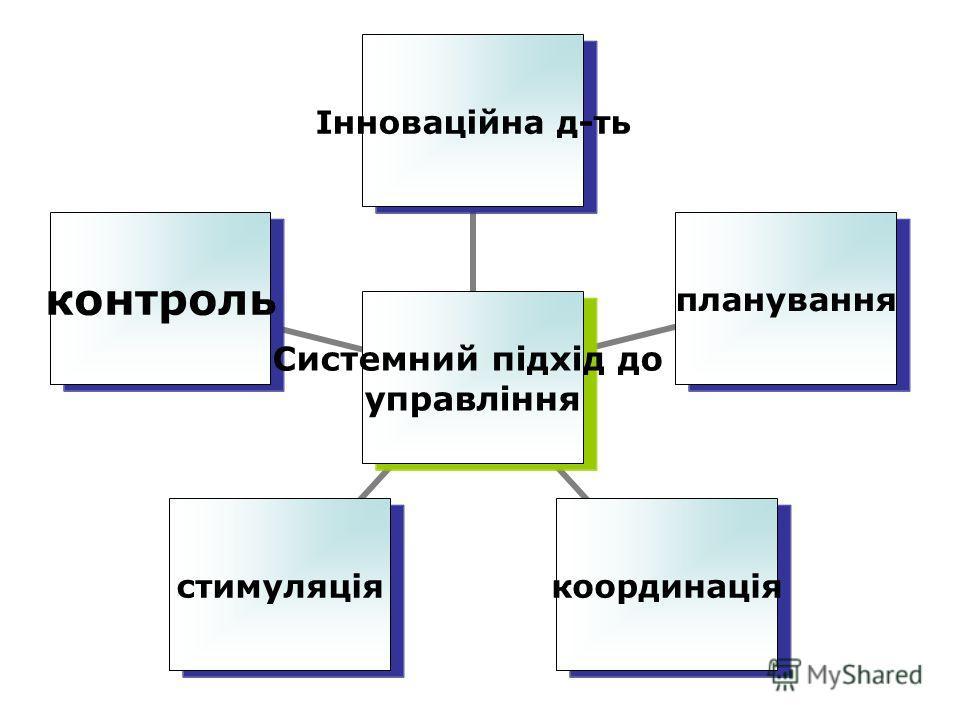 Системний підхід до управління Інноваційна дать плануваннякоординаціястимуляціяконтроль