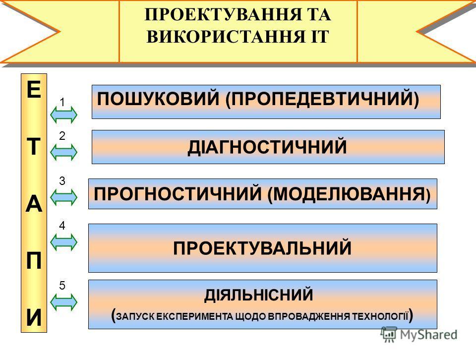 1 ПРОЕКТУВАННЯ ТА ВИКОРИСТАННЯ ІТ ПРОГНОСТИЧНИЙ (МОДЕЛЮВАННЯ ) ЕТАПИЕТАПИ ПРОЕКТУВАЛЬНИЙ ДІАГНОСТИЧНИЙ ПОШУКОВИЙ (ПРОПЕДЕВТИЧНИЙ) 1 2 3 4 ДІЯЛЬНІСНИЙ ( ЗАПУСК ЕКСПЕРИМЕНТА ЩОДО ВПРОВАДЖЕННЯ ТЕХНОЛОГІЇ ) 5