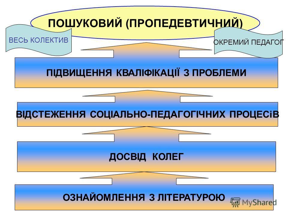 ПОШУКОВИЙ (ПРОПЕДЕВТИЧНИЙ) ВІДСТЕЖЕННЯ СОЦІАЛЬНО-ПЕДАГОГІЧНИХ ПРОЦЕСіВ ДОСВІД КОЛЕГ ПІДВИЩЕННЯ КВАЛІФІКАЦІЇ З ПРОБЛЕМИ ОЗНАЙОМЛЕННЯ З ЛІТЕРАТУРОЮ ВЕСЬ КОЛЕКТИВ ОКРЕМИЙ ПЕДАГОГ
