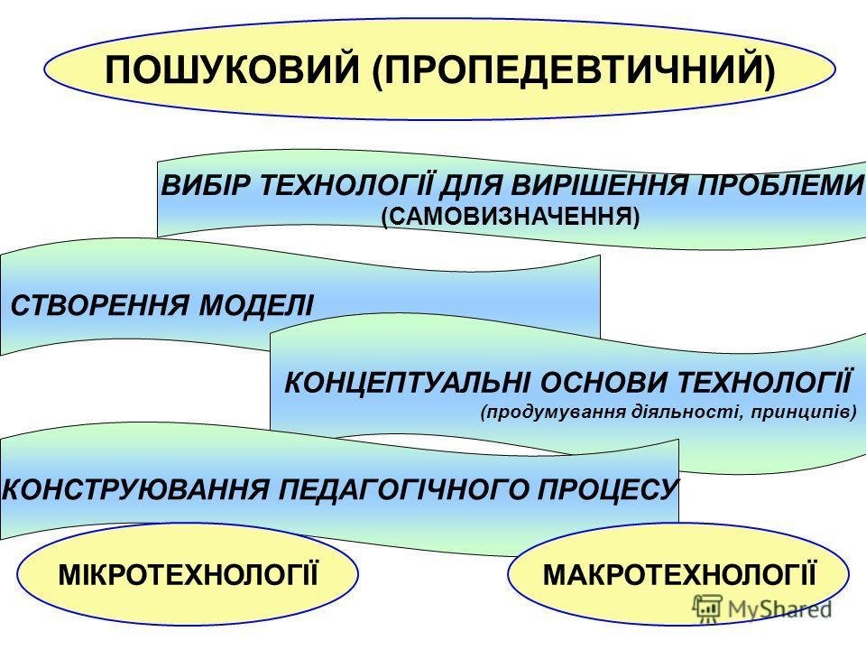 ПОШУКОВИЙ (ПРОПЕДЕВТИЧНИЙ) СТВОРЕННЯ МОДЕЛІ ВИБІР ТЕХНОЛОГІЇ ДЛЯ ВИРІШЕННЯ ПРОБЛЕМИ (САМОВИЗНАЧЕННЯ) КОНЦЕПТУАЛЬНІ ОСНОВИ ТЕХНОЛОГІЇ (продумування діяльності, принципів) КОНСТРУЮВАННЯ ПЕДАГОГІЧНОГО ПРОЦЕСУ МІКРОТЕХНОЛОГІЇМАКРОТЕХНОЛОГІЇ