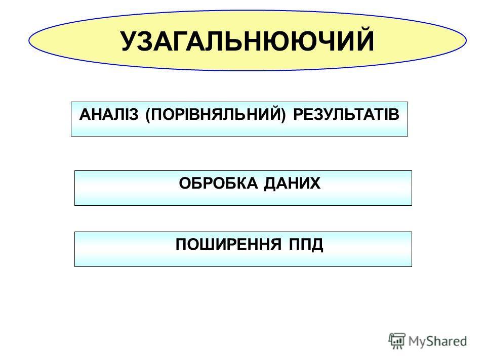 УЗАГАЛЬНЮЮЧИЙ АНАЛІЗ (ПОРІВНЯЛЬНИЙ) РЕЗУЛЬТАТІВ ОБРОБКА ДАНИХ ПОШИРЕННЯ ППД