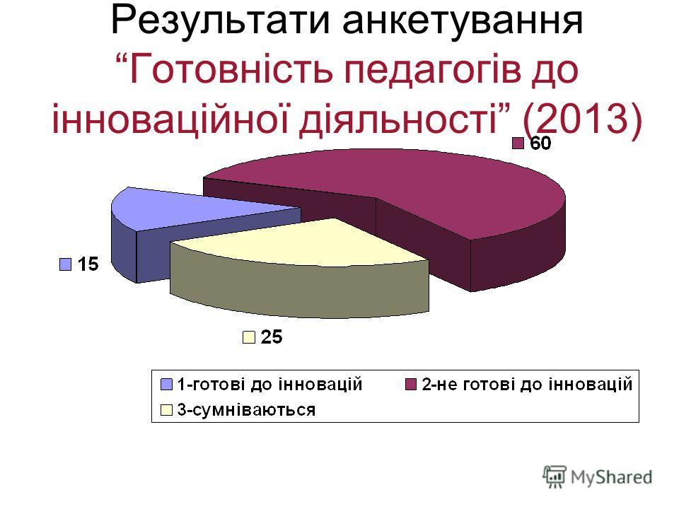 Результати анкетування Готовність педагогів до інноваційної діяльності (2013)