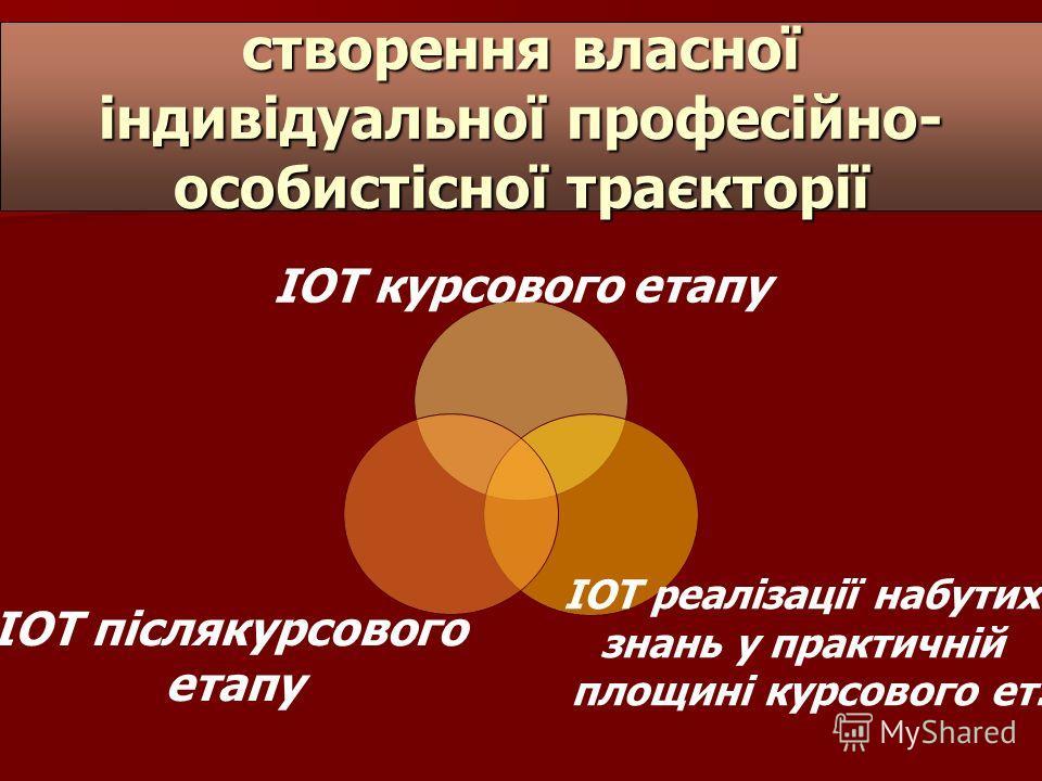 створення власної індивідуальної професійно- особистісної траєкторії ІОТ курсового этапу ІОТ реалізації набутих знань у практичній площині курсового от. ІОТ післякурсового этапу
