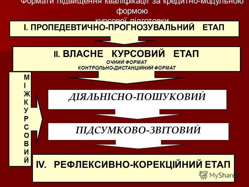 І. ПРОПЕДЕВТИЧНО-ПРОГНОЗУВАЛЬНИЙ ЕТАП ДІЯЛЬНІСНО-ПОШУКОВИЙ IV. РЕФЛЕКСИВНО-КОРЕКЦІЙНИЙ ЕТАП МІЖКУРСОВИЙМІЖКУРСОВИЙ ПІДСУМКОВО-ЗВІТОВИЙ ІІ. ВЛАСНЕ КУРСОВИЙ ЕТАП ОЧНИЙ ФОРМАТ КОНТРОЛЬНО-ДИСТАНЦІЙНИЙ ФОРМАТ Формати підвищення кваліфікації за кредитно-мо