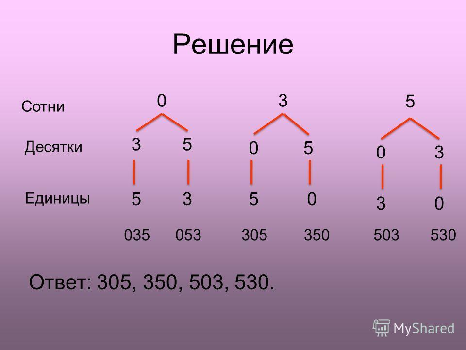 Решение Ответ: 305, 350, 503, 530. 35 53 03 5 Сотни Десятки Единицы 035053 30 30 0 05 5 305350503530