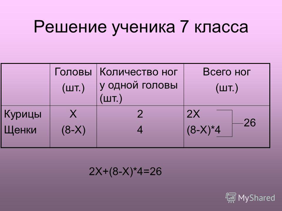 Решение ученика 7 класса Головы (шт.) Количество ног у одной головы (шт.) Всего ног (шт.) Курицы Щенки X (8-X) 2424 2X (8-X)*4 26 2X+(8-X)*4=26