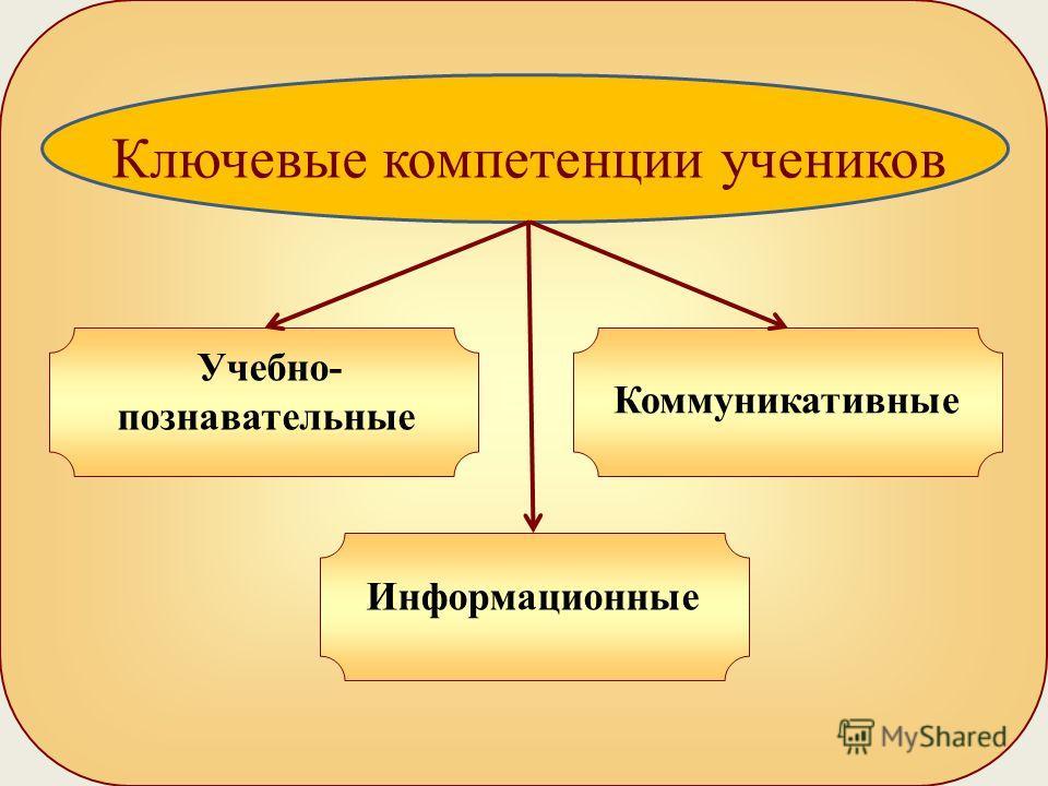 Ключевые компетенции учеников Учебно- познавательные Информационные Коммуникативные