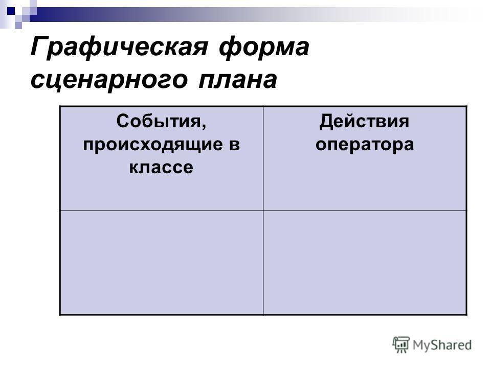 Графическая форма сценарного плана События, происходящие в классе Действия оператора