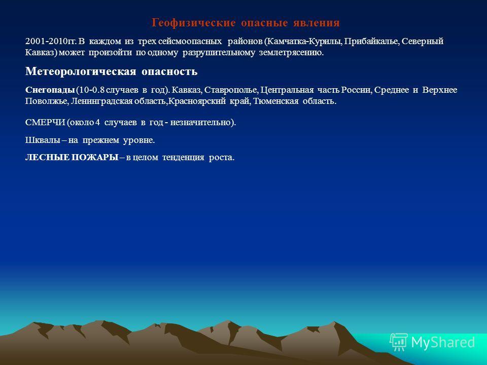 Геофизические опасные явления 2001-2010 гг. В каждом из трех сейсмоопасных районов (Камчатка-Курилы, Прибайкалье, Северный Кавказ) может произойти по одному разрушительному землетрясению. Метеорологическая опасность Снегопады (10-0.8 случаев в год).