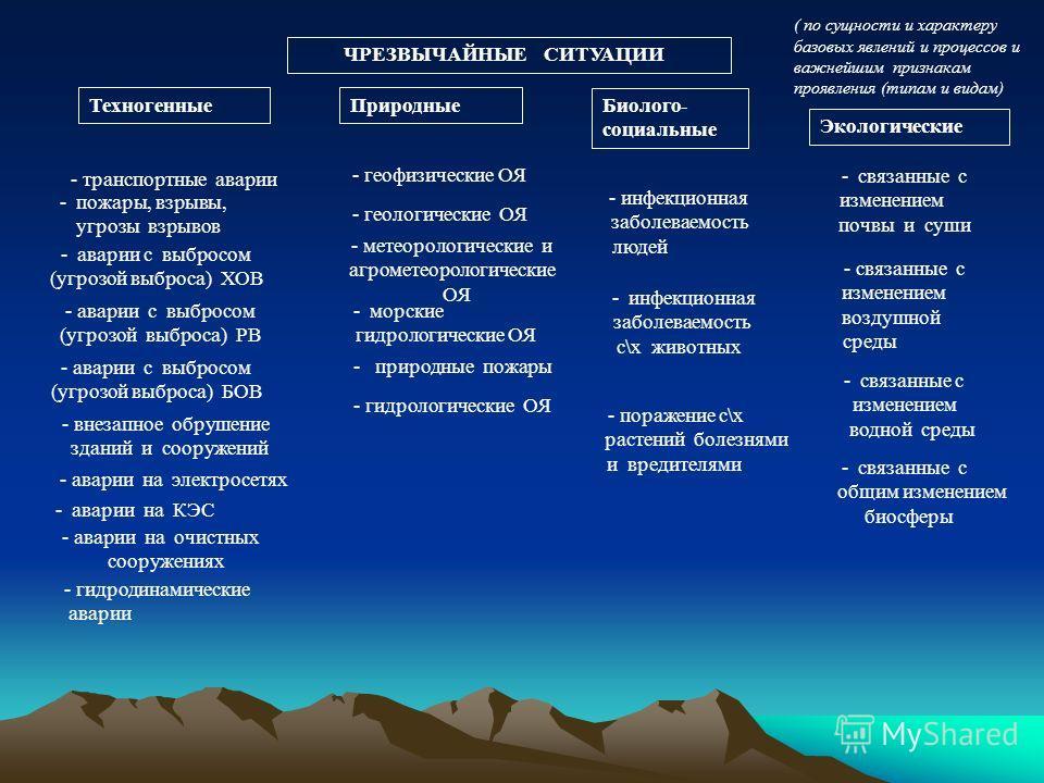 ЧРЕЗВЫЧАЙНЫЕ СИТУАЦИИ Техногенные Природные Биолого- социальные Экологические - транспортные аварии - пожары, взрывы, угрозы взрывов - аварии с выбросом (угрозой выброса) ХОВ - аварии с выбросом (угрозой выброса) РВ - аварии с выбросом (угрозой выбро