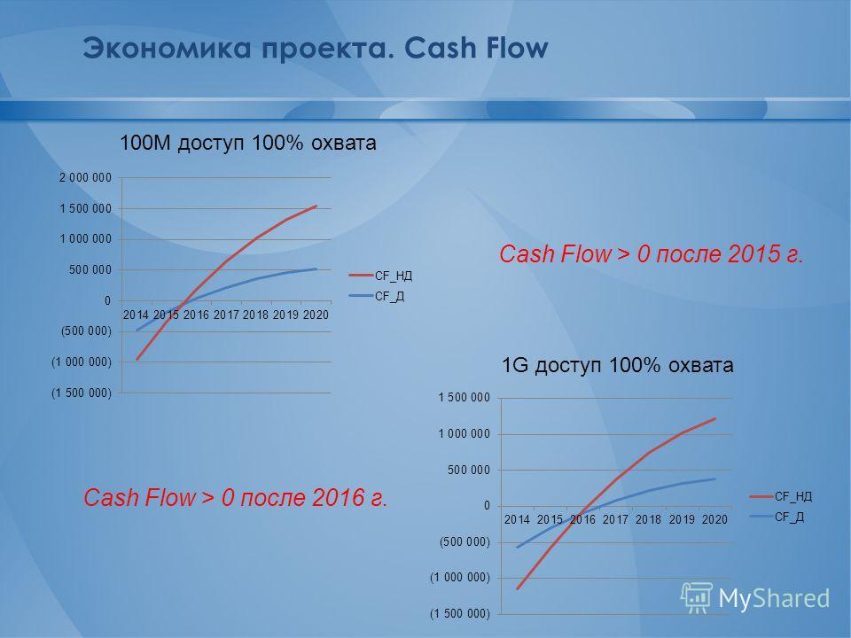 Экономика проекта. Cash Flow 100M доступ 100% охвата 1G доступ 100% охвата Cash Flow > 0 после 2015 г. Cash Flow > 0 после 2016 г.