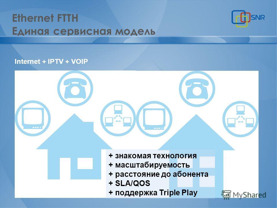 Ethernet FTTH Единая сервисная модель Internet + IPTV + VOIP + знакомая технология + масштабируемость + расстояние до абонента + SLA/QOS + поддержка Triple Play