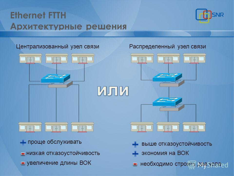 Ethernet FTTH Архитектурные решения Централизованный узел связи Распределенный узел связи проще обслуживать выше отказоустойчивость экономия на ВОК низкая отказоустойчивость увеличение длины ВОК необходимо строить два узла