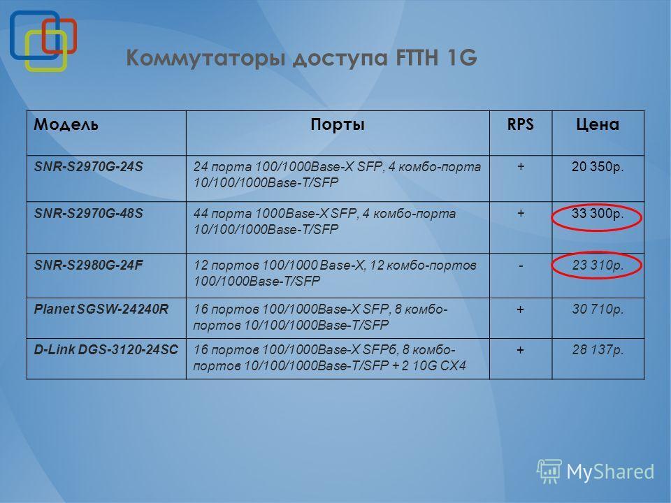 Модель ПортыRPSЦена SNR-S2970G-24S24 порта 100/1000Base-X SFP, 4 комбо-порта 10/100/1000Base-T/SFP +20 350 р. SNR-S2970G-48S44 порта 1000Base-X SFP, 4 комбо-порта 10/100/1000Base-T/SFP +33 300 р. SNR-S2980G-24F12 портов 100/1000 Base-X, 12 комбо-порт