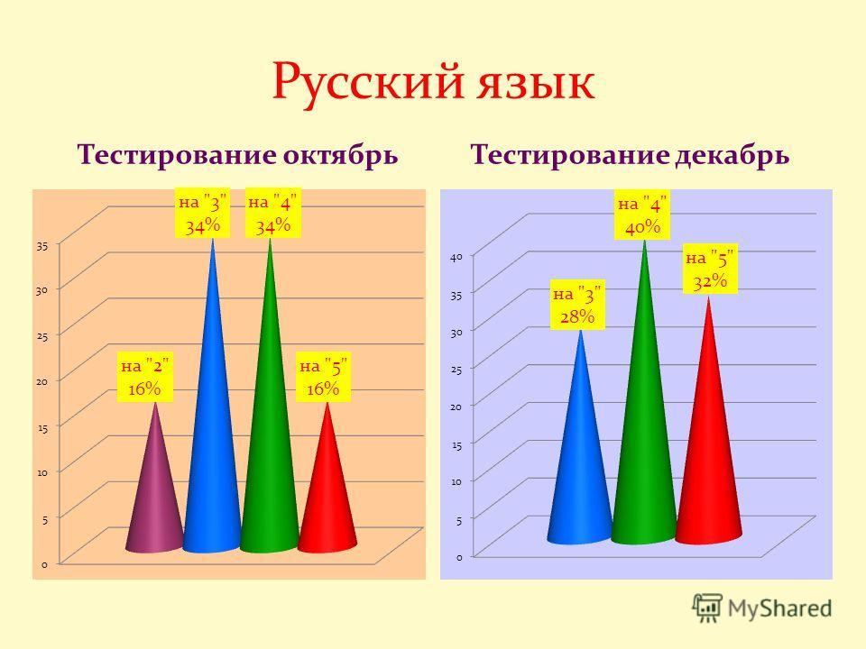 Русский язык Тестирование октябрь Тестирование декабрь