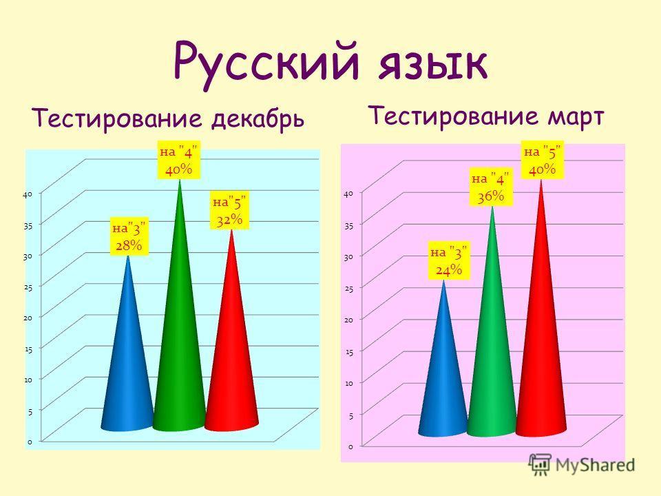 Русский язык Тестирование декабрь Тестирование март