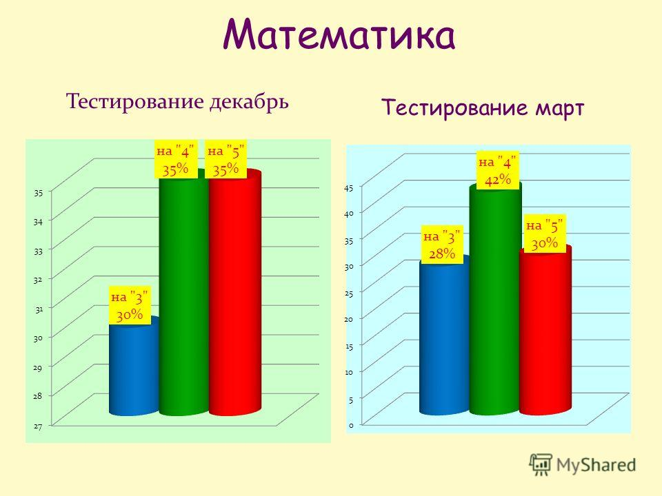 Математика Тестирование март