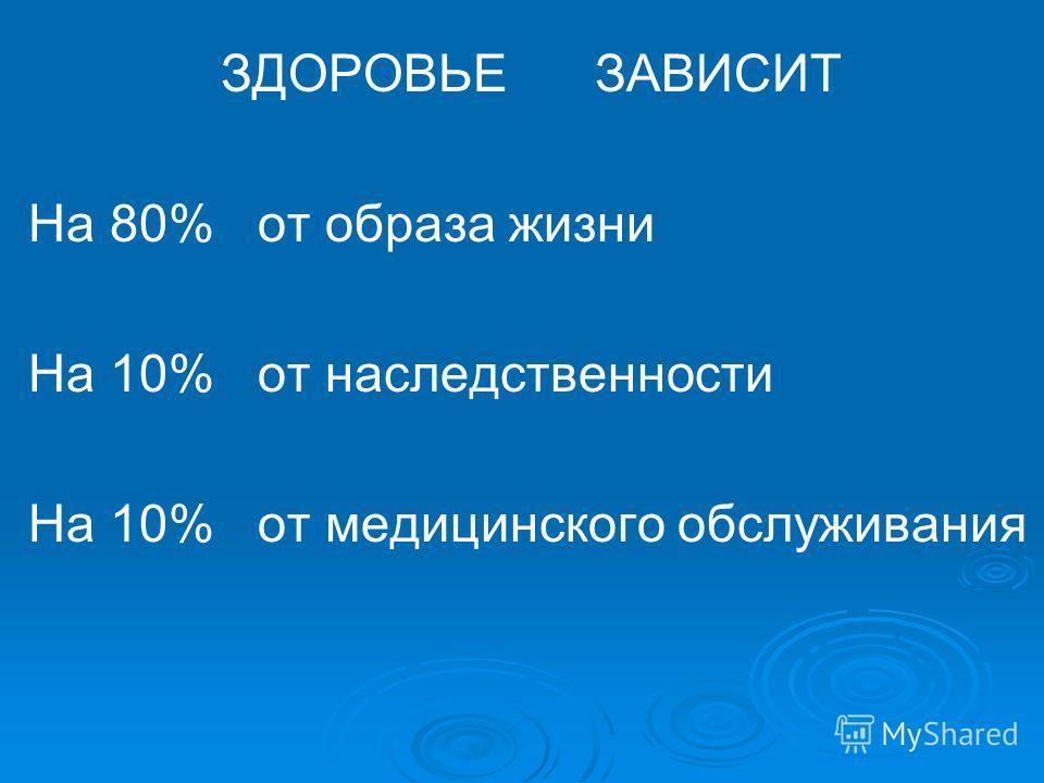 ЗДОРОВЬЕ ЗАВИСИТ На 80% от образа жизни На 10% от наследственности На 10% от медицинского обслуживания
