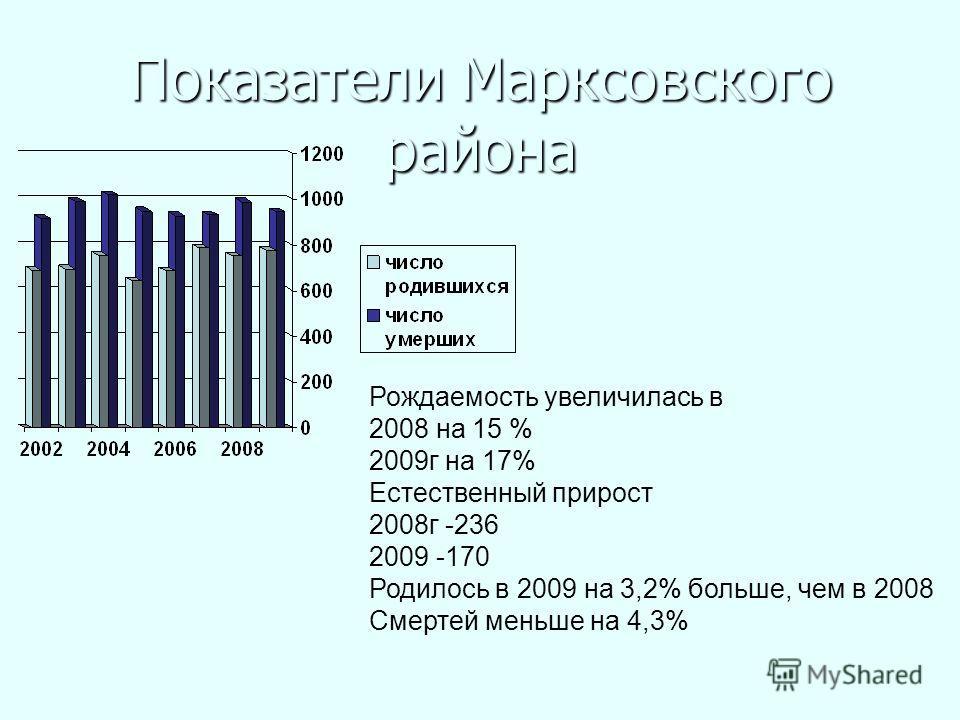 Показатели Маркcовского района Рождаемость увеличилась в 2008 на 15 % 2009 г на 17% Естественный прирост 2008 г -236 2009 -170 Родилось в 2009 на 3,2% больше, чем в 2008 Смертей меньше на 4,3%