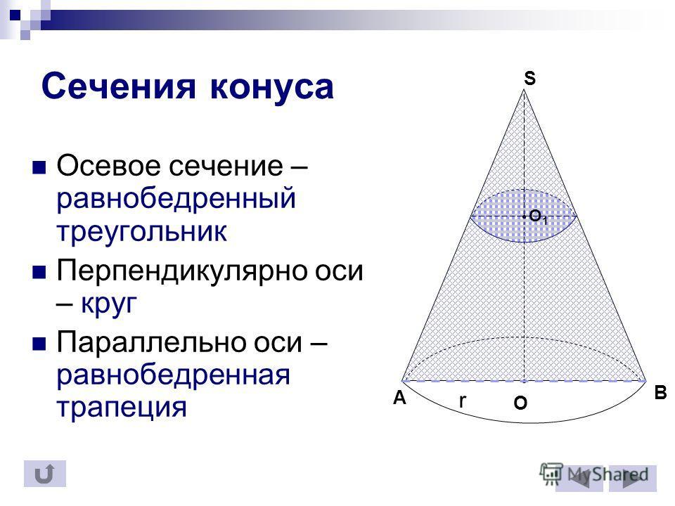 Сечения конуса Осевое сечение – равнобедренный треугольник Перпендикулярно оси – круг Параллельно оси – равнобедренная трапеция r S O A B O1O1