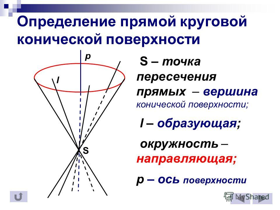 Определение прямой круговой конической поверхности S – точка пересечения прямых – вершина конической поверхности; l – образующая; окружность – направляющая; p – ось поверхности S p l