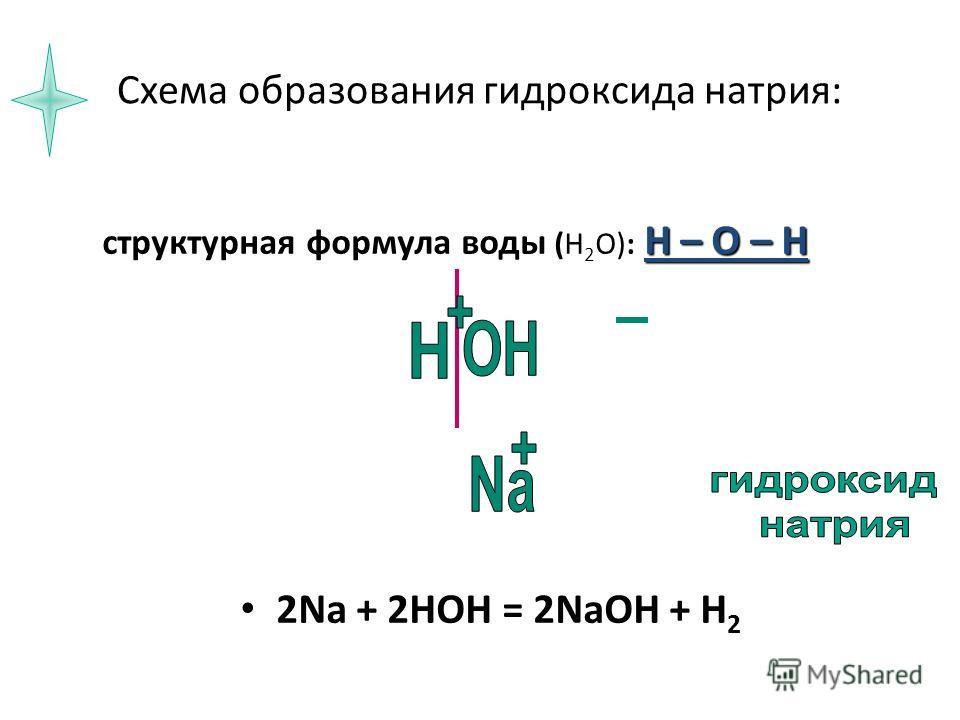 Схема образования гидроксида натрия: Н – О – Н структурная формула воды (Н 2 О): Н – О – Н 2Na + 2HOH = 2NaOH + H 2