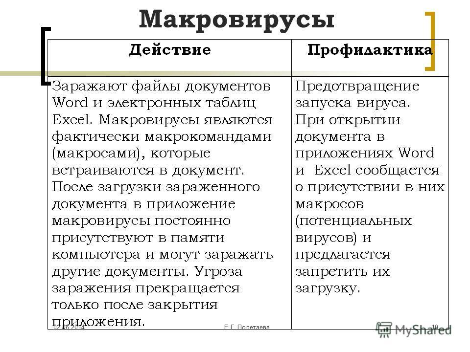 02.06.2014Е.Г. Полетаева 10 Макровирусы