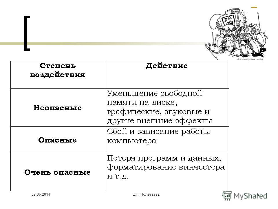02.06.2014Е.Г. Полетаева 6