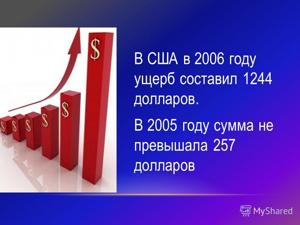 В США в 2006 году ущерб составил 1244 долларов. В 2005 году сумма не превышала 257 долларов