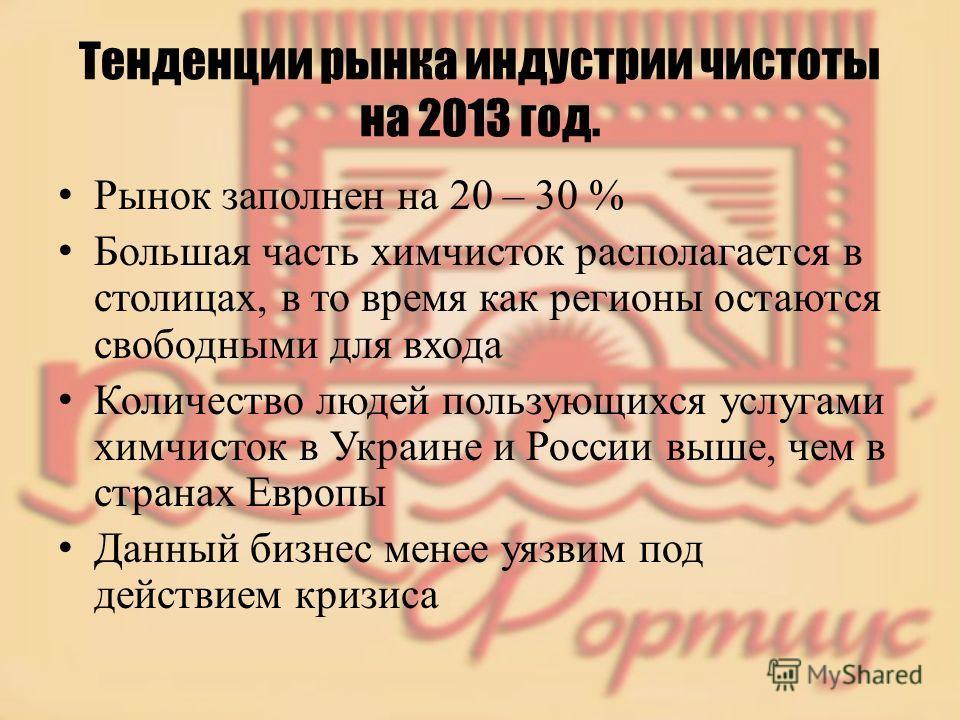Тенденции рынка индустрии чистоты на 2013 год. Рынок заполнен на 20 – 30 % Большая часть химчисток располагается в столицах, в то время как регионы остаются свободными для входа Количество людей пользующихся услугами химчисток в Украине и России выше