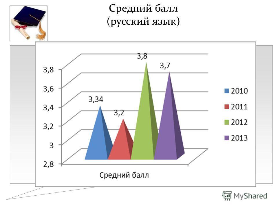 Средний балл (русский язык)