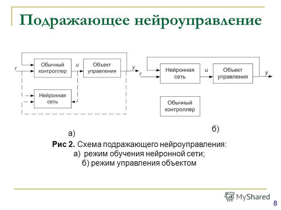 Подражающее нейроуправление а) б) Рис 2. Схема подражающего нейроуправления: a)режим обучения нейронной сети; б) режим управления объектом 8