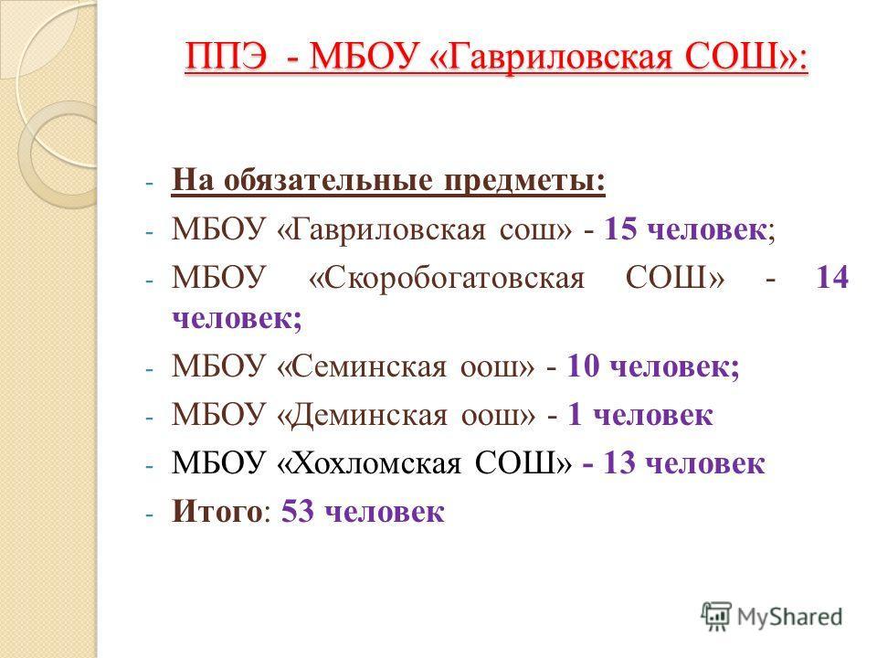 ППЭ - МБОУ «Гавриловская СОШ»: - На обязательные предметы: - МБОУ «Гавриловская сош» - 15 человек; - МБОУ «Скоробогатовская СОШ» - 14 человек; - МБОУ «Семинская оош» - 10 человек; - МБОУ «Деминская оош» - 1 человек - МБОУ «Хохломская СОШ» - 13 челове
