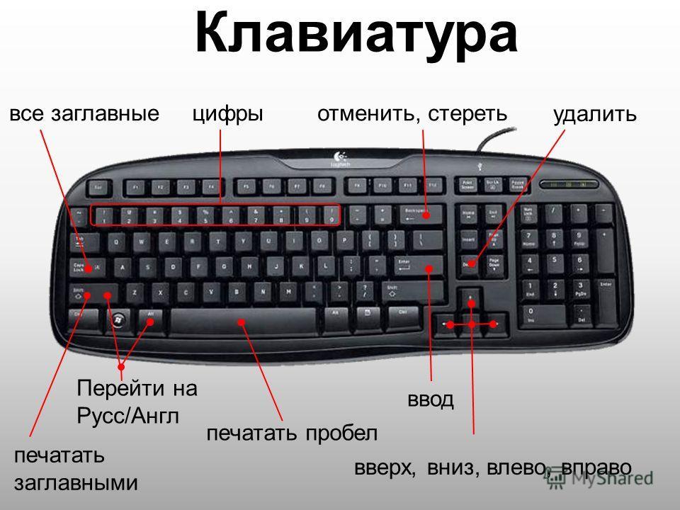 Клавиатура печатать пробел все заглавные печатать заглавными ввод отменить, стереть удалить цифры вверх, вниз, влево, вправо Перейти на Русс/Англ