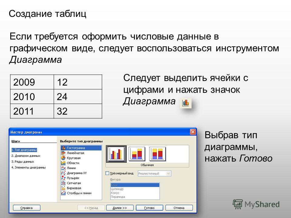 Создание таблиц Если требуется оформить числовые данные в графическом виде, следует воспользоваться инструментом Диаграмма 200912 201024 201132 Следует выделить ячейки с цифрами и нажать значок Диаграмма Выбрав тип диаграммы, нажать Готово