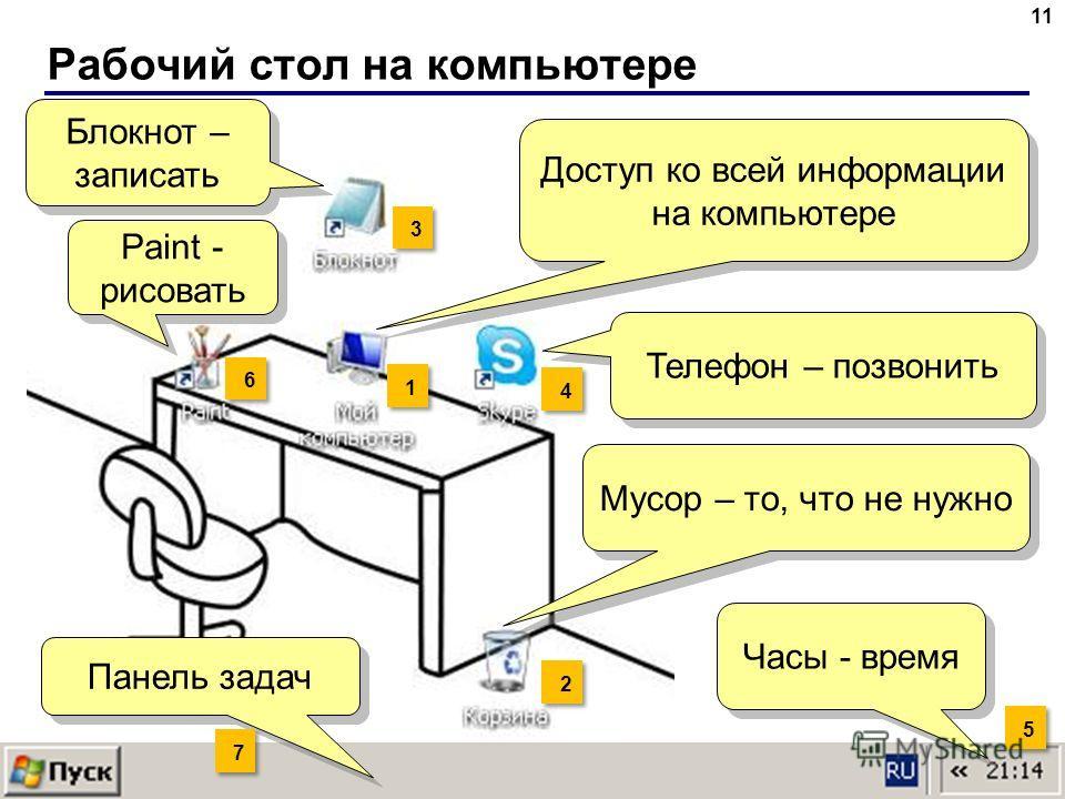Рабочий стол на компьютере 11 Доступ ко всей информации на компьютере Мусор – то, что не нужно Телефон – позвонить Блокнот – записать Панель задач Paint - рисовать 1 1 2 2 3 3 4 4 5 5 Часы - время 6 6 7 7