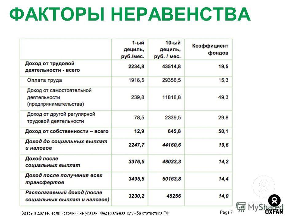 ФАКТОРЫ НЕРАВЕНСТВА Page 7 Здесь и далее, если источник не указан: Федеральная служба статистика РФ