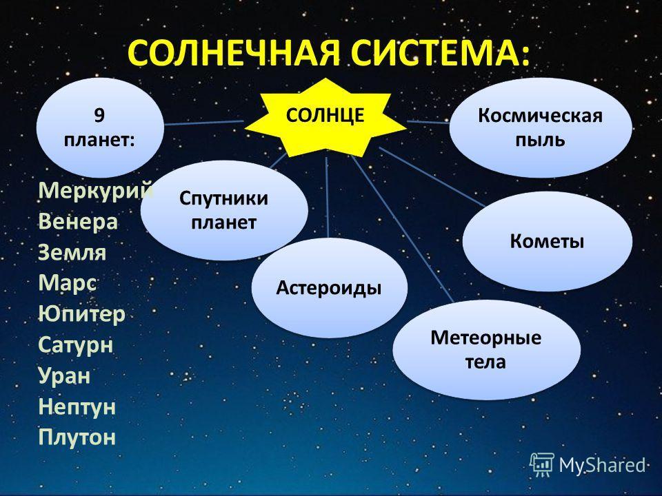 СОЛНЕЧНАЯ СИСТЕМА: СОЛНЦЕ 9 планет: Спутники планет Астероиды Метеорные тела Кометы Космическая пыль Меркурий Венера Земля Марс Юпитер Сатурн Уран Нептун Плутон
