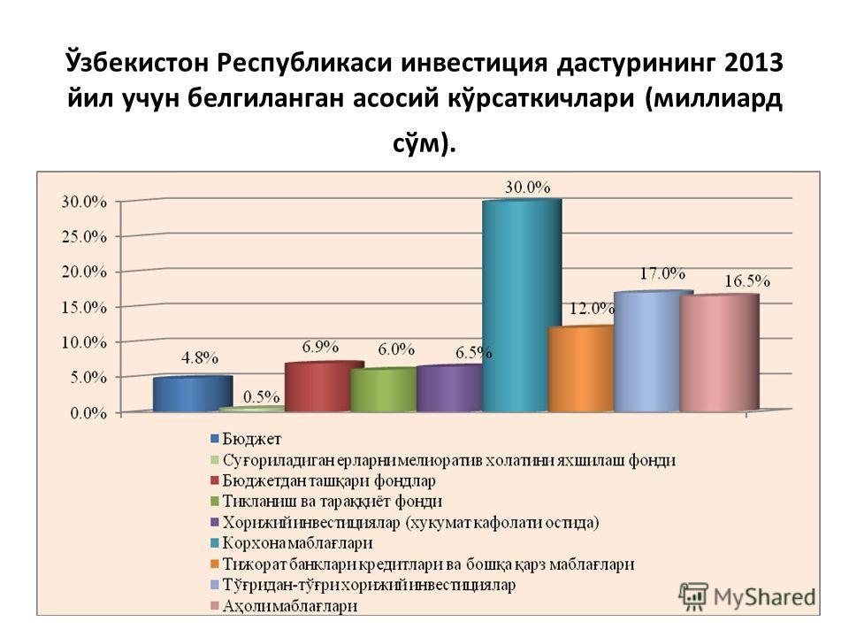 Ўзбекистон Республикаси инвестиция дастурининг 2013 йил учун белгиланган асосий кўрсаткичлари (миллиард сўм).