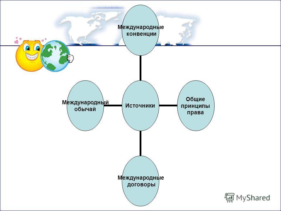 Источники Международные конвенции Общие принципы права Международные договоры Международный обычай