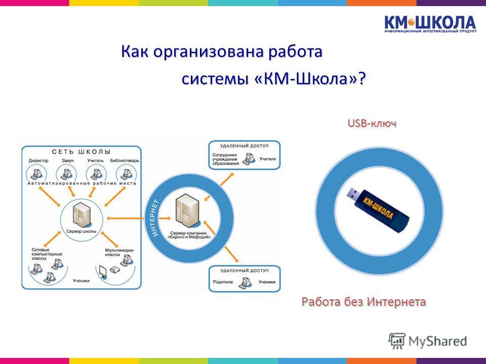 Как организована работа системы «КМ-Школа»? системы «КМ-Школа»? USB-ключ Работа без Интернета