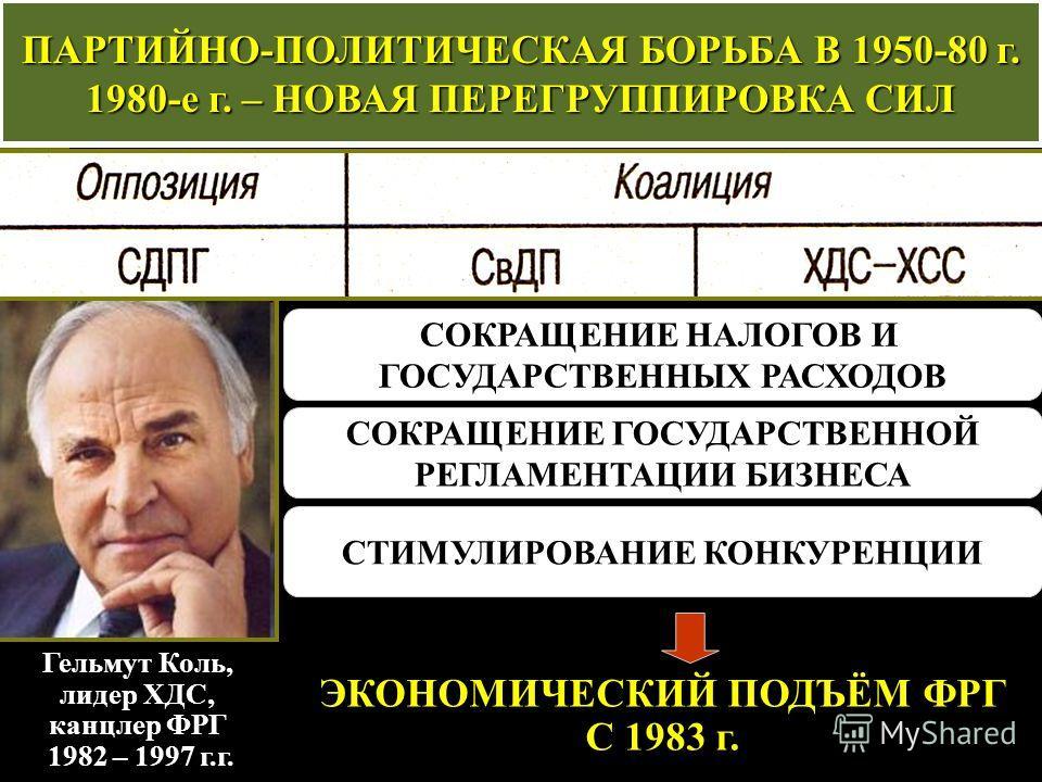 ПАРТИЙНО-ПОЛИТИЧЕСКАЯ БОРЬБА В 1950-80 г. 1980-е г. – НОВАЯ ПЕРЕГРУППИРОВКА СИЛ Гельмут Коль, лидер ХДС, канцлер ФРГ 1982 – 1997 г.г. СОКРАЩЕНИЕ НАЛОГОВ И ГОСУДАРСТВЕННЫХ РАСХОДОВ СОКРАЩЕНИЕ ГОСУДАРСТВЕННОЙ РЕГЛАМЕНТАЦИИ БИЗНЕСА СТИМУЛИРОВАНИЕ КОНКУР