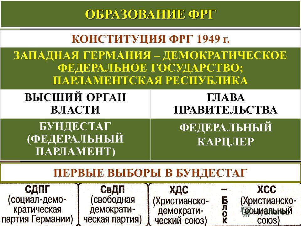 КОНСТИТУЦИЯ ФРГ 1949 г. ЗАПАДНАЯ ГЕРМАНИЯ – ДЕМОКРАТИЧЕСКОЕ ФЕДЕРАЛЬНОЕ ГОСУДАРСТВО; ПАРЛАМЕНТСКАЯ РЕСПУБЛИКА ВЫСШИЙ ОРГАН ВЛАСТИ ГЛАВА ПРАВИТЕЛЬСТВА БУНДЕСТАГ (ФЕДЕРАЛЬНЫЙ ПАРЛАМЕНТ) ФЕДЕРАЛЬНЫЙ КАРЦЛЕР ОБРАЗОВАНИЕ ФРГ ПЕРВЫЕ ВЫБОРЫ В БУНДЕСТАГ