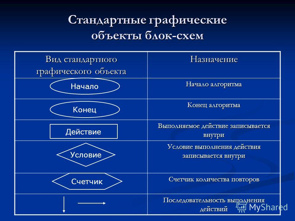 Стандартные графические объекты блок-схем Вид стандартного графического объекта Назначение Начало алгоритма Конец алгоритма Выполняемое действие записывается внутри Условие выполнения действия записывается внутри Счетчик количества повторов Последова