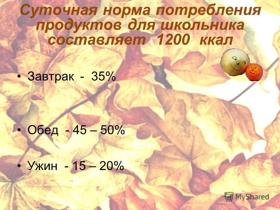 Суточная норма потребления продуктов для школьника составляет 1200 ккал Завтрак - 35% Обед - 45 – 50% Ужин - 15 – 20%