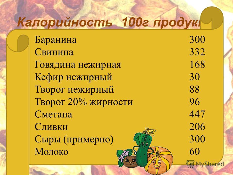 Калорийность 100 г продукта Баранина 300 Свинина 332 Говядина нежирная 168 Кефир нежирный 30 Творог нежирный 88 Творог 20% жирности 96 Сметана 447 Сливки 206 Сыры (примерно)300 Молоко 60