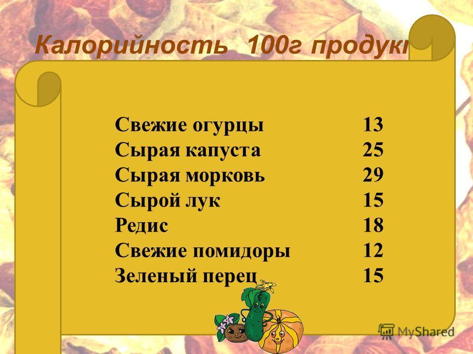 Калорийность 100 г продукта Свежие огурцы 13 Сырая капуста 25 Сырая морковь 29 Сырой лук 15 Редис 18 Свежие помидоры 12 Зеленый перец 15
