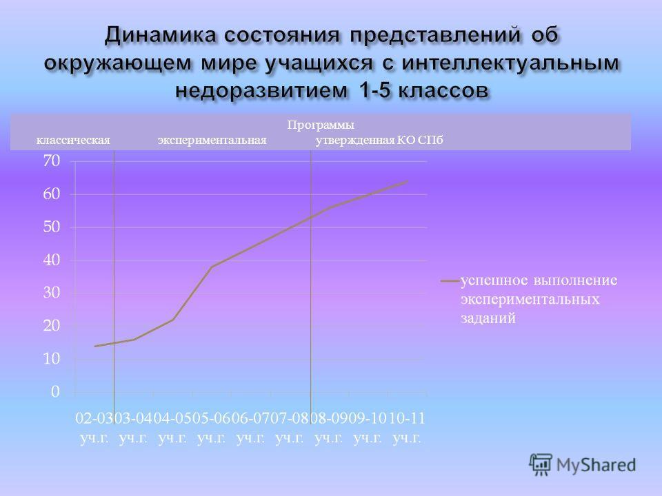 Программы классическая экспериментальная утвержденная КО СПб